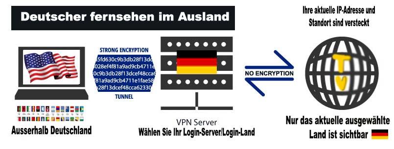 Billige VPN
